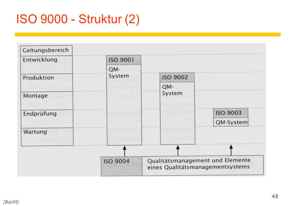 ISO 9000 - Struktur (2) [Balz98]